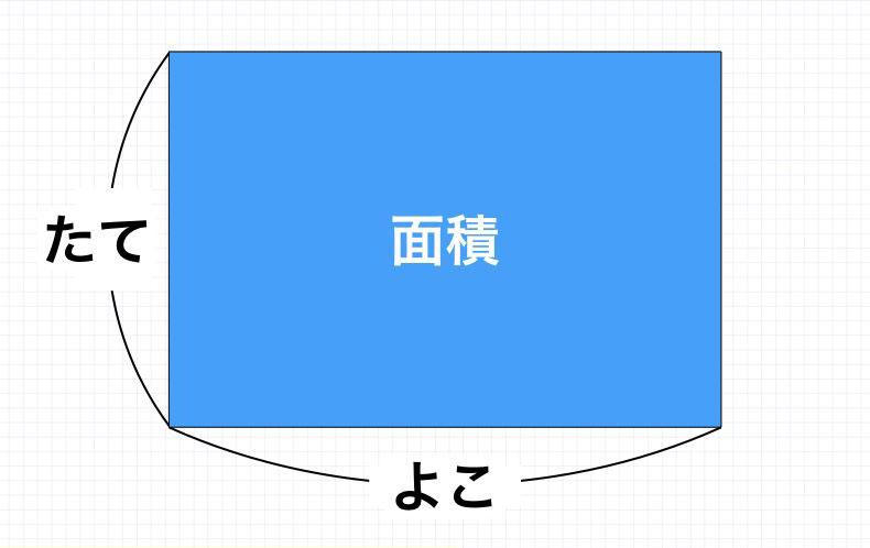 長方形の面積=たて×よこ